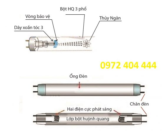 Cơ chế hoạt động của đèn huỳnh quang